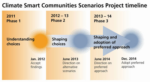 Climate Smart Communities graphic