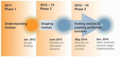 Climate Smart Communities in phases