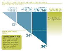 Reduced GHG emissions graphic