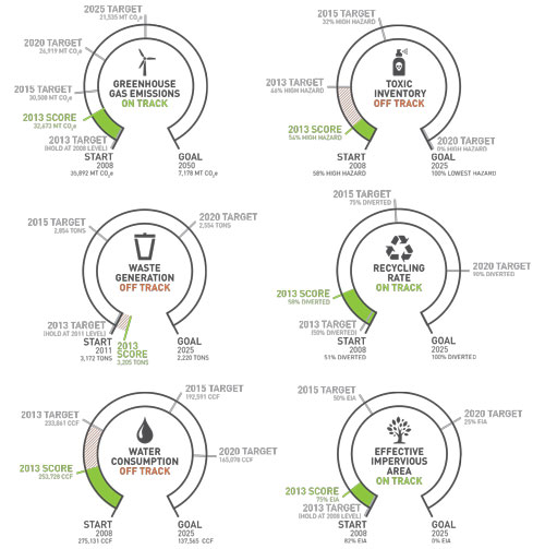 2013 sustainability scorecard infographics