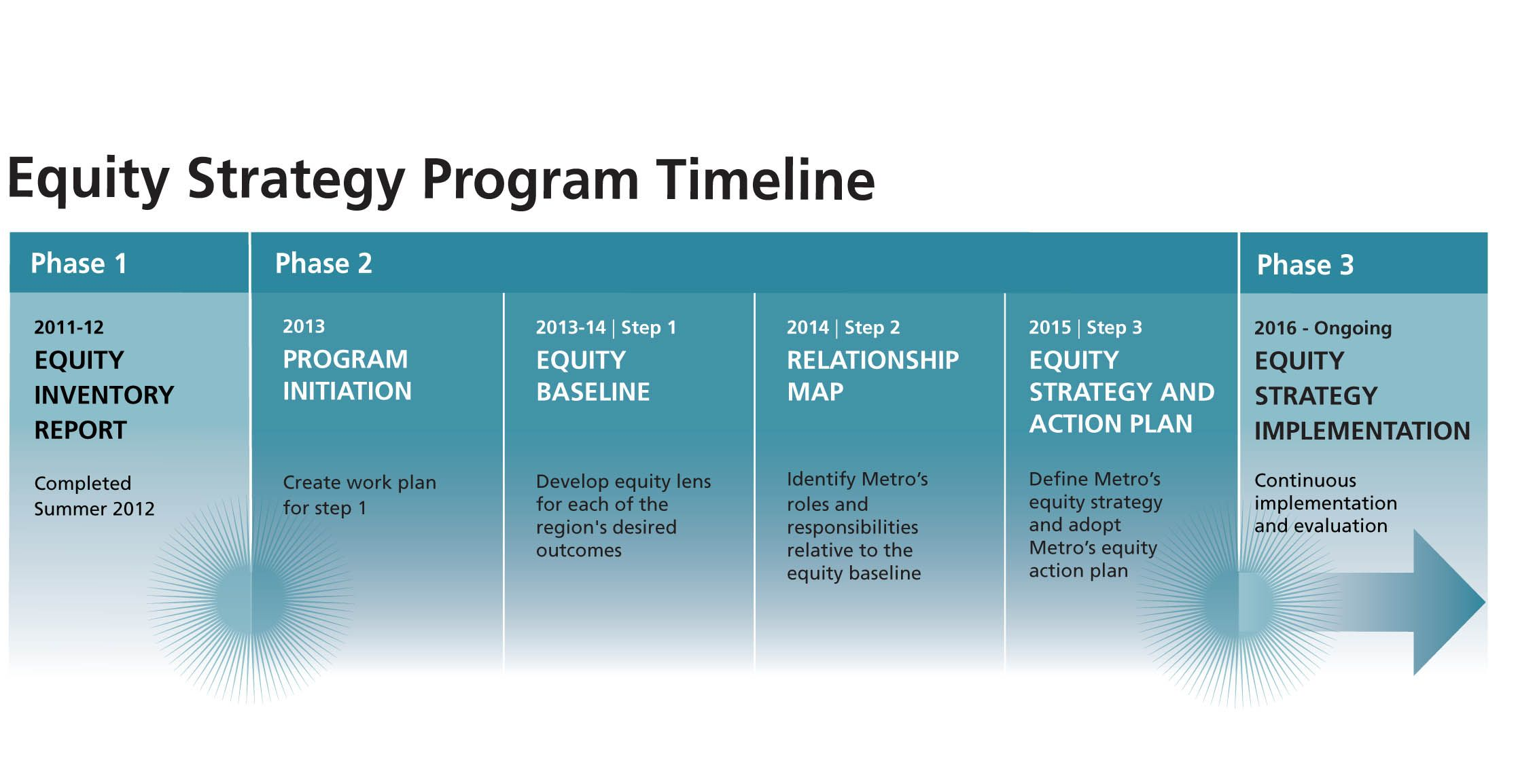 Equity strategy program timeline